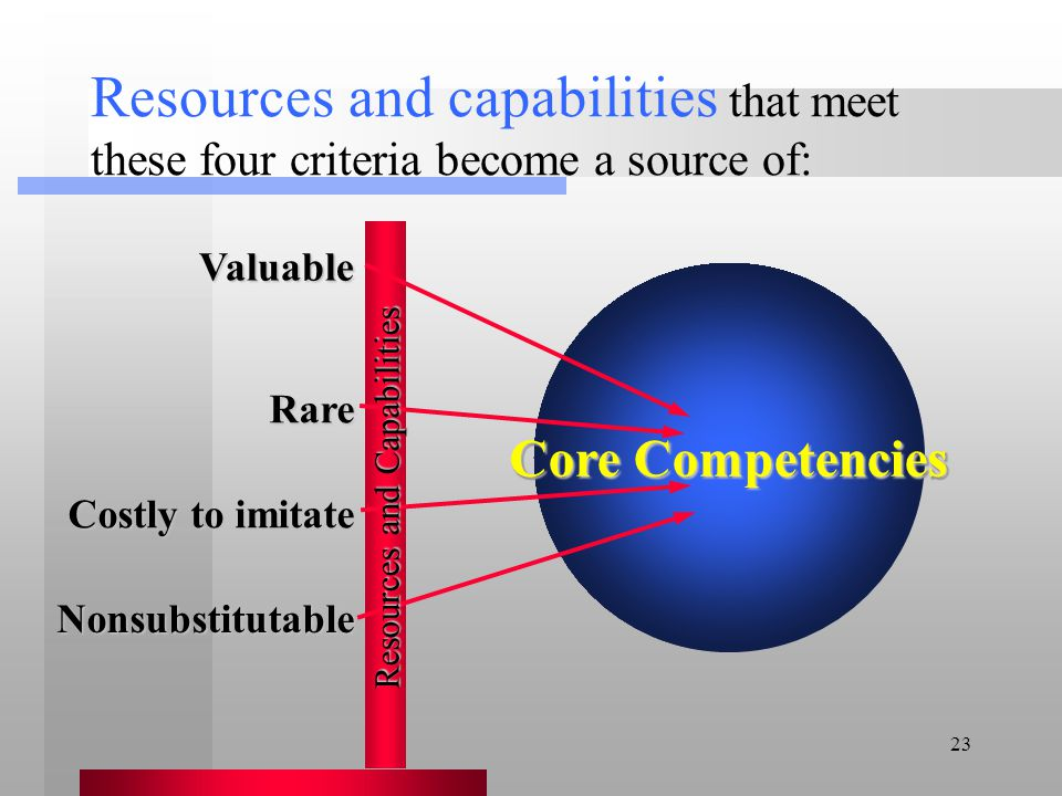 23 Core Competencies Resources and capabilities that meet these four criteria become a source of: Valuable Rare Costly to imitate Nonsubstitutable Cor