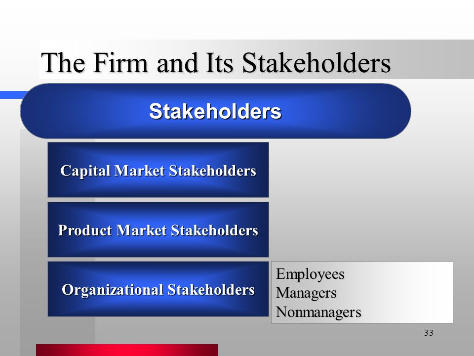 33 Capital Market Stakeholders Product Market Stakeholders Organizational Stakeholders The Firm and Its Stakeholders EmployeesManagersNonmanagers Stak