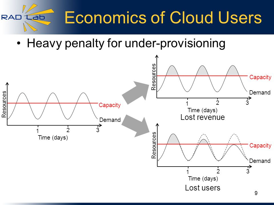 Economics of Cloud Users Heavy penalty for under-provisioning Lost revenue Lost users Resources Demand Capacity Time (days) 1 23 Resources Demand Capacity Time (days) 1 23 Resources Demand Capacity Time (days) 1 23 9