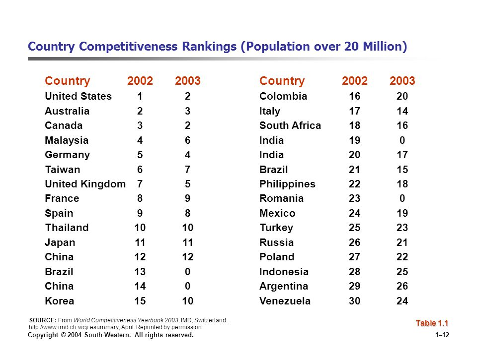 Copyright © 2004 South-Western. All rights reserved.1–12 Country Competitiveness Rankings (Population over 20 Million) Country20022003 United States12