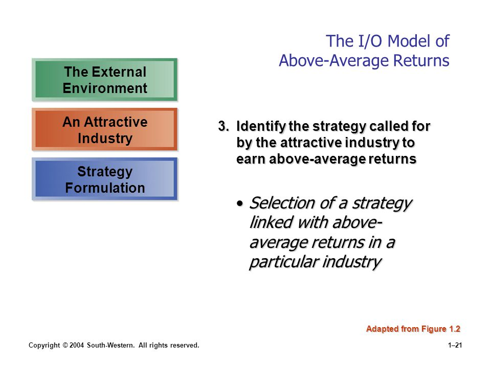 Copyright © 2004 South-Western. All rights reserved.1–21 The I/O Model of Above-Average Returns 3.Identify the strategy called for by the attractive i