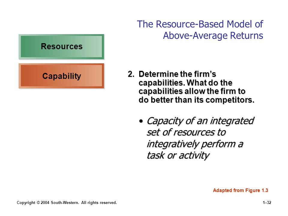 Copyright © 2004 South-Western. All rights reserved.1–32 The Resource-Based Model of Above-Average Returns Adapted from Figure 1.3 Capability 2.Determ