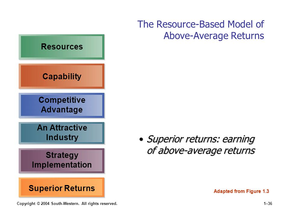 Copyright © 2004 South-Western. All rights reserved.1–36 The Resource-Based Model of Above-Average Returns Adapted from Figure 1.3 Superior Returns Su