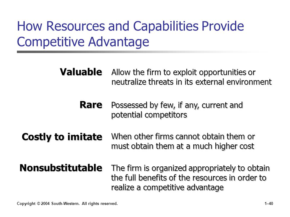 Copyright © 2004 South-Western. All rights reserved.1–40 How Resources and Capabilities Provide Competitive Advantage The firm is organized appropriat