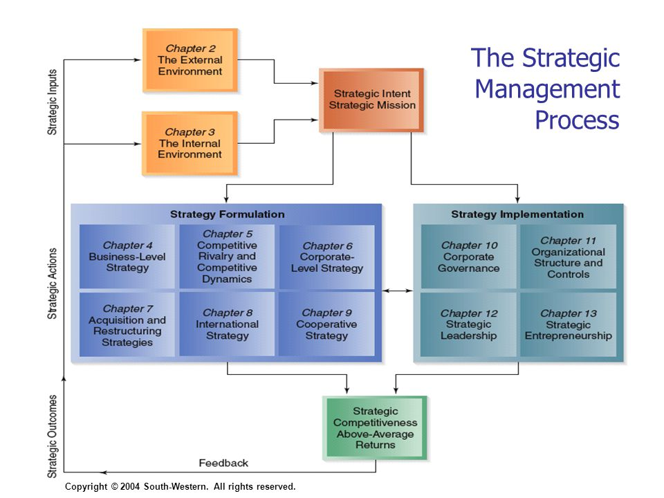 Copyright © 2004 South-Western. All rights reserved.1–6 Figure 1.1 The Strategic Management Process Copyright © 2004 South-Western. All rights reserve