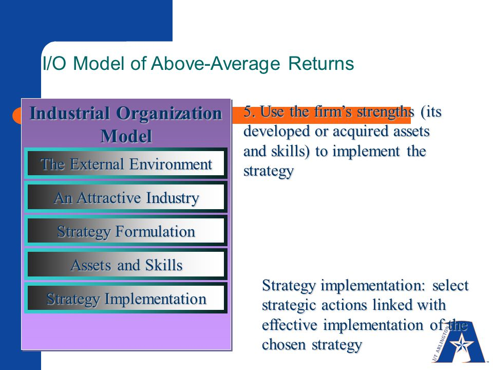 I/O Model of Above-Average Returns 5. Use the firm's strengths (its developed or acquired assets and skills) to implement the strategy Strategy implem