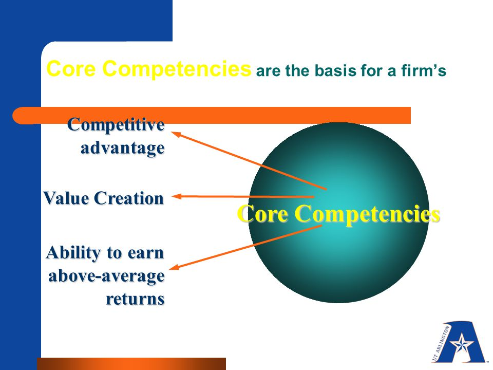 Core Competencies are the basis for a firm's Competitive advantage Value Creation Ability to earn above-average returns Core Competencies