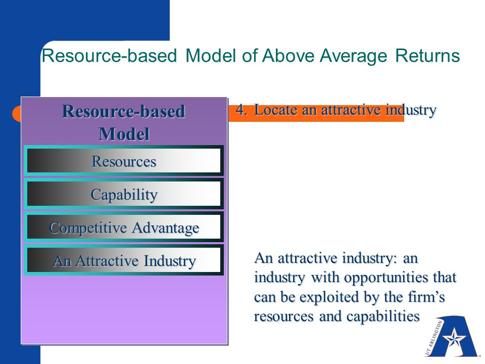4.Locate an attractive industry An attractive industry: an industry with opportunities that can be exploited by the firm's resources and capabilities Resource-based Model of Above Average Returns Resource-basedModel Resources Capability Competitive Advantage An Attractive Industry