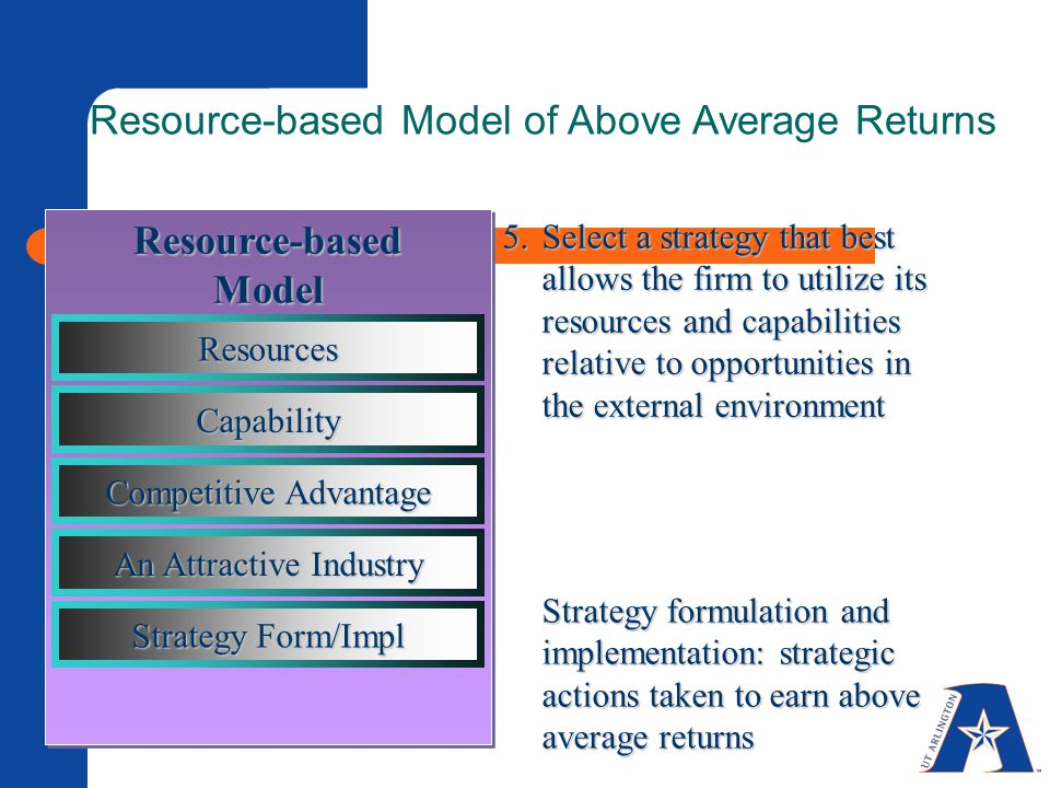 5.Select a strategy that best allows the firm to utilize its resources and capabilities relative to opportunities in the external environment Strategy formulation and implementation: strategic actions taken to earn above average returns Resource-based Model of Above Average Returns Resource-basedModel Resources Capability Competitive Advantage An Attractive Industry Strategy Form/Impl