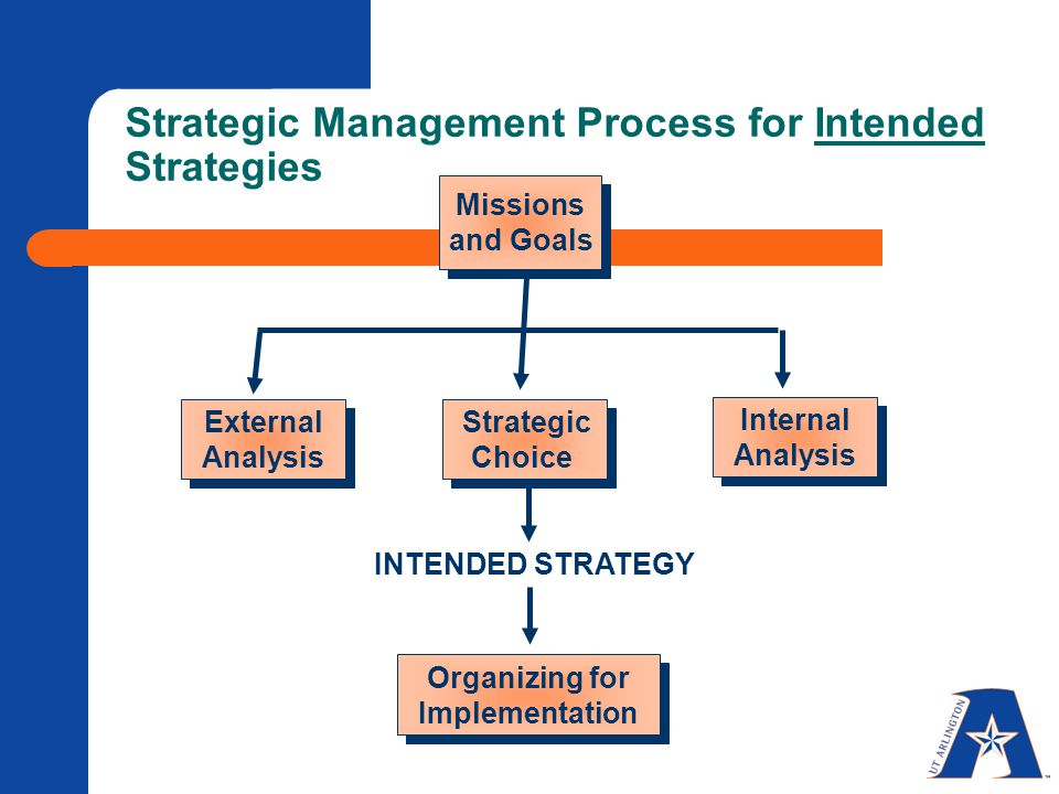 Strategic Management Process for Intended Strategies Missions and Goals Strategic Choice Organizing for Implementation Internal Analysis External Analysis INTENDED STRATEGY