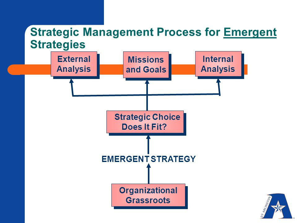 Strategic Management Process for Emergent Strategies Missions and Goals Internal Analysis External Analysis EMERGENT STRATEGY Strategic Choice Does It Fit.