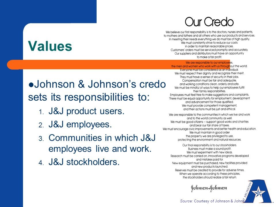 Values Johnson & Johnson's credo sets its responsibilities to: 1. J&J product users. 2. J&J employees. 3. Communities in which J&J employees live and