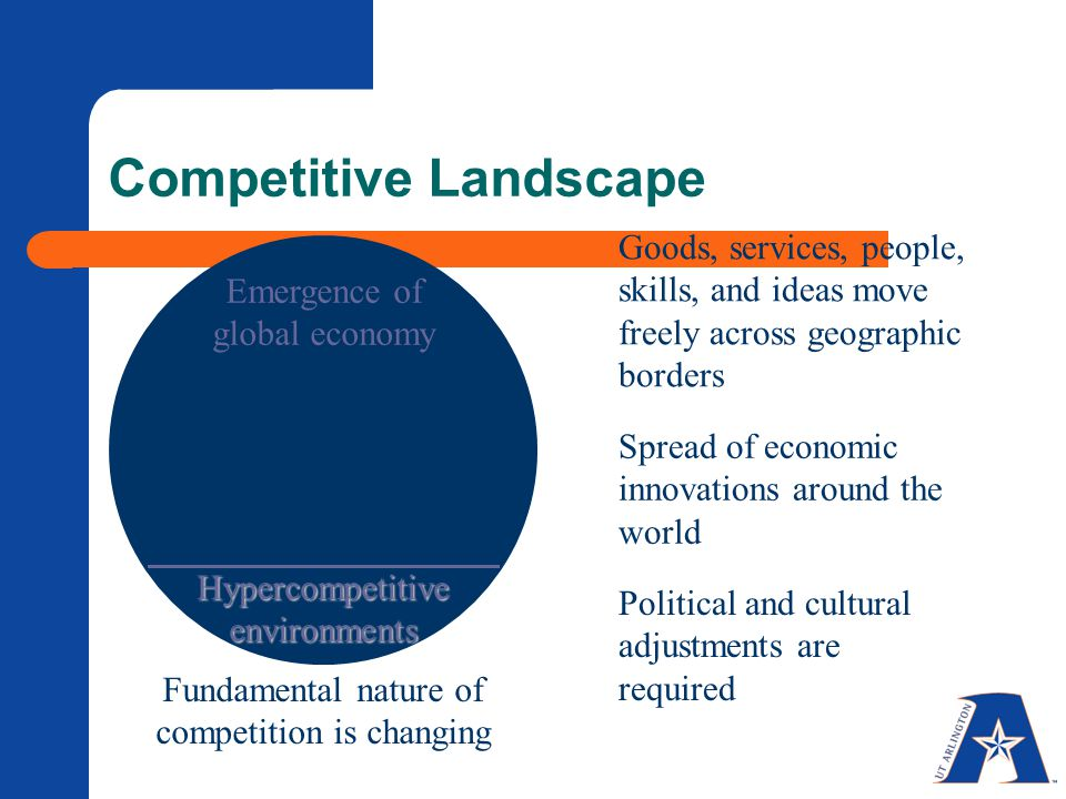 Fundamental nature of competition is changing Hypercompetitive environments Competitive Landscape Emergence of global economy Goods, services, people, skills, and ideas move freely across geographic borders Spread of economic innovations around the world Political and cultural adjustments are required