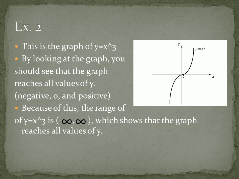 This is the graph of y=x^3 By looking at the graph, you should see that the graph reaches all values of y.