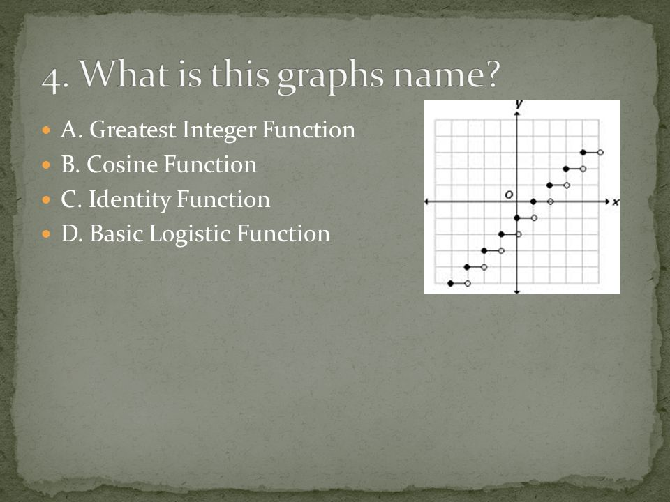 A. Greatest Integer Function B. Cosine Function C. Identity Function D. Basic Logistic Function