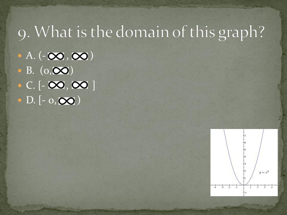 A. (-, ) B. (0, ) C. [-, ] D. [- 0, )