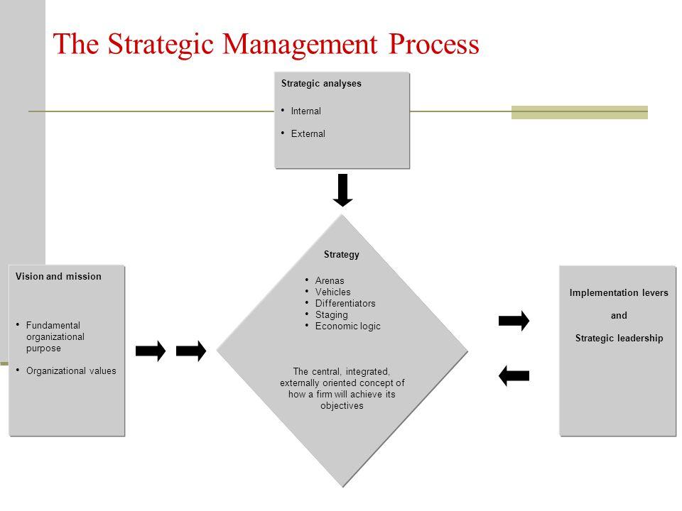 The Strategic Management Process Strategic analyses Internal External Vision and mission Fundamental organizational purpose Organizational values Stra