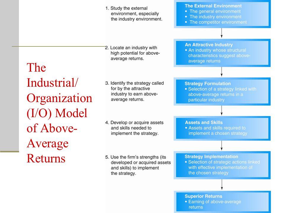 The Industrial/ Organization (I/O) Model of Above- Average Returns