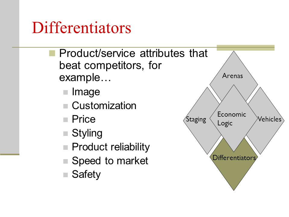 Differentiators Product/service attributes that beat competitors, for example… Image Customization Price Styling Product reliability Speed to market S