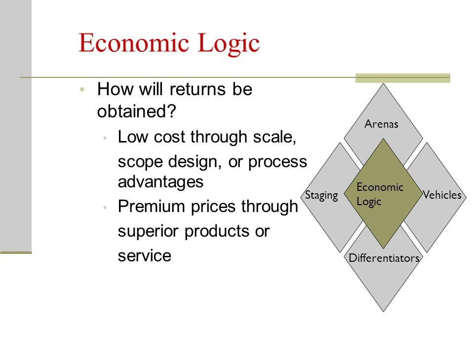 Economic Logic How will returns be obtained? Low cost through scale, scope design, or process advantages Premium prices through superior products or s