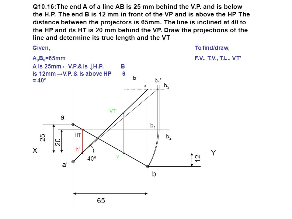 Q10.16:The end A of a line AB is 25 mm behind the V.P. and is below the H.P. The end B is 12 mm in front of the VP and is above the HP The distance be