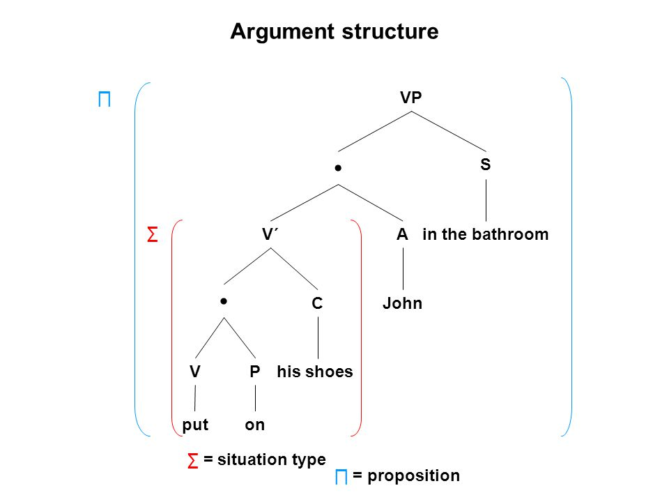 VP V´ V S A C P puton his shoes John in the bathroom ∑ ∏ ∑ = situation type Argument structure ∏ = proposition