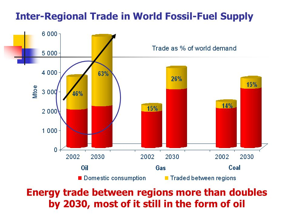 Inter-Regional Trade in World Fossil-Fuel Supply Energy trade between regions more than doubles by 2030, most of it still in the form of oil