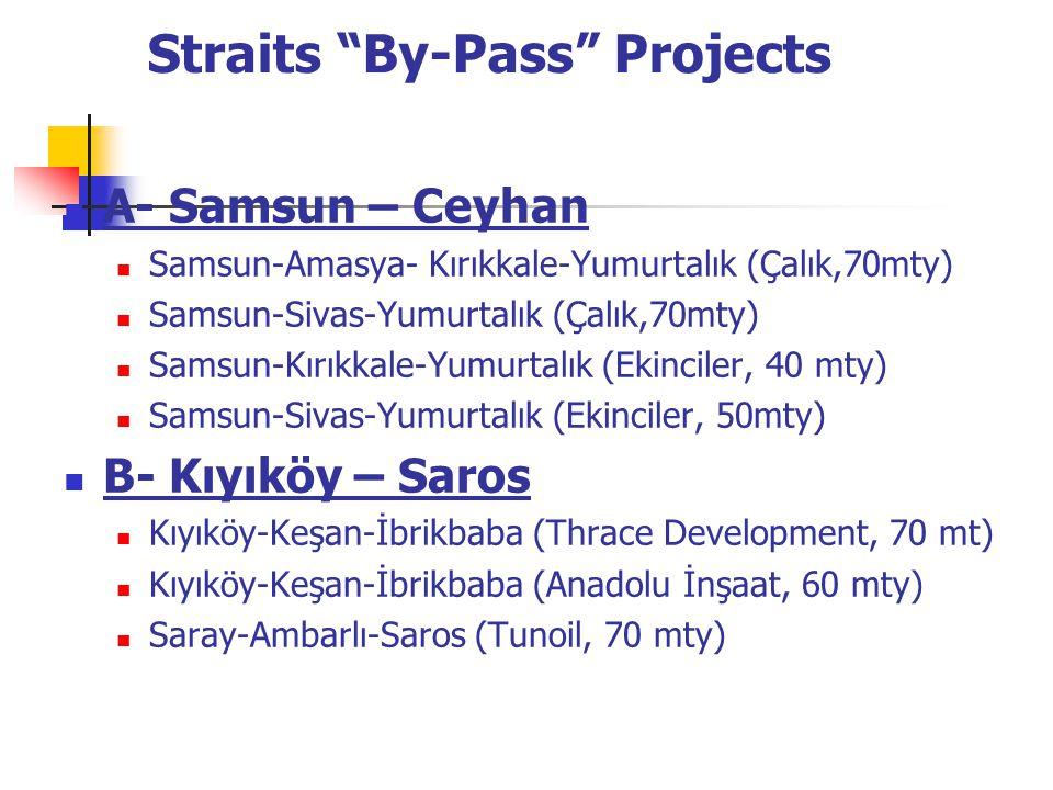Straits By-Pass Projects A- Samsun – Ceyhan Samsun-Amasya- Kırıkkale-Yumurtalık (Çalık,70mty) Samsun-Sivas-Yumurtalık (Çalık,70mty) Samsun-Kırıkkale-Yumurtalık (Ekinciler, 40 mty) Samsun-Sivas-Yumurtalık (Ekinciler, 50mty) B- Kıyıköy – Saros Kıyıköy-Keşan-İbrikbaba (Thrace Development, 70 mt) Kıyıköy-Keşan-İbrikbaba (Anadolu İnşaat, 60 mty) Saray-Ambarlı-Saros (Tunoil, 70 mty)
