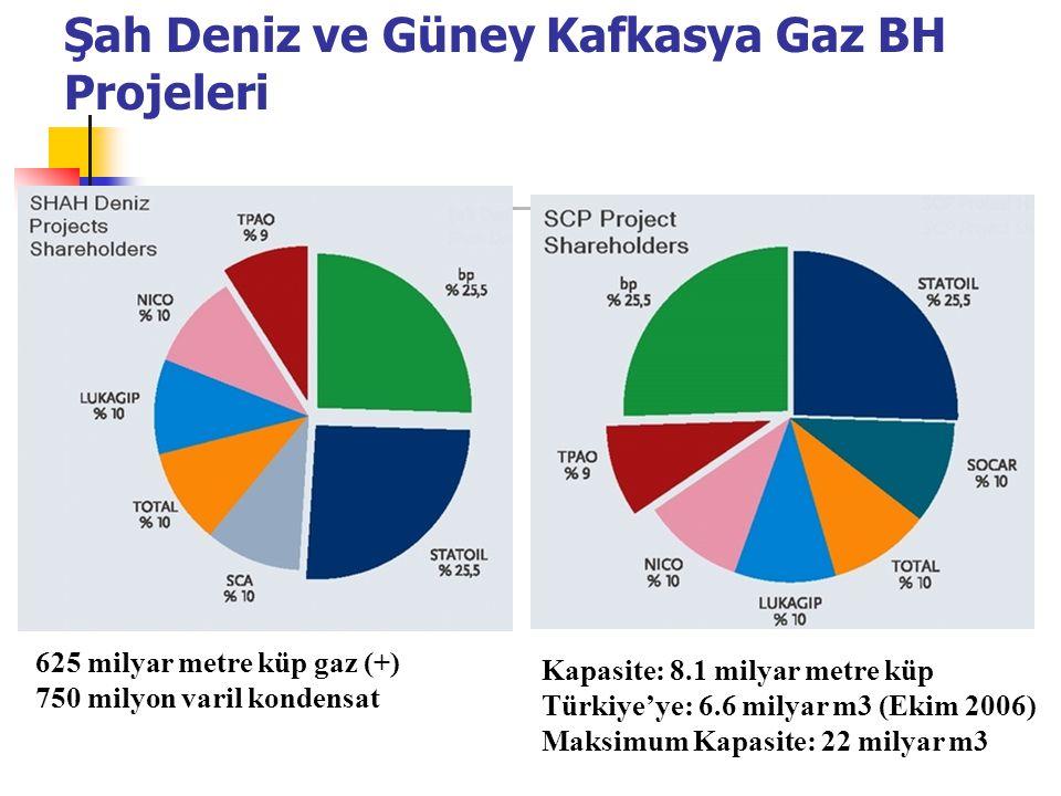 Şah Deniz ve Güney Kafkasya Gaz BH Projeleri Kapasite: 8.1 milyar metre küp Türkiye'ye: 6.6 milyar m3 (Ekim 2006) Maksimum Kapasite: 22 milyar m3 625 milyar metre küp gaz (+) 750 milyon varil kondensat