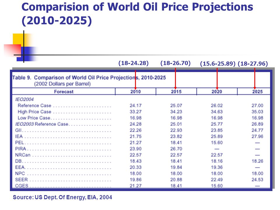 Comparision of World Oil Price Projections (2010-2025) Source: US Dept.