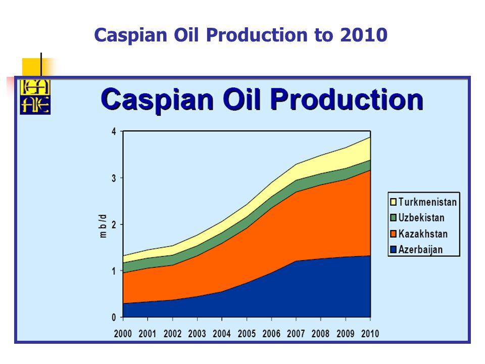 Caspian Oil Production to 2010