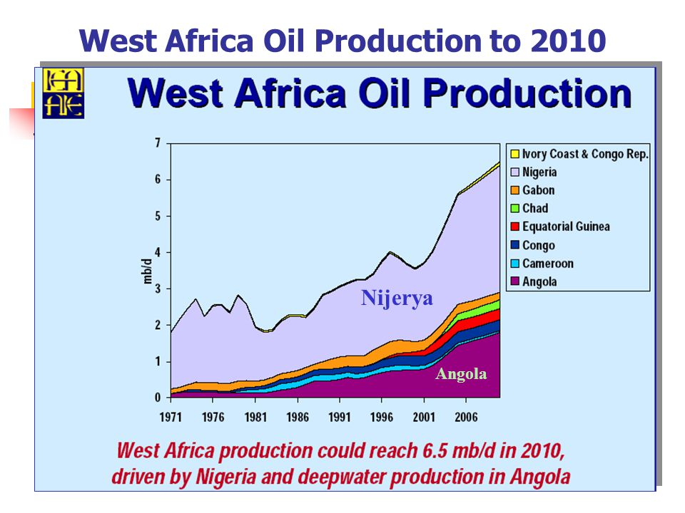 West Africa Oil Production to 2010 Nijerya Angola
