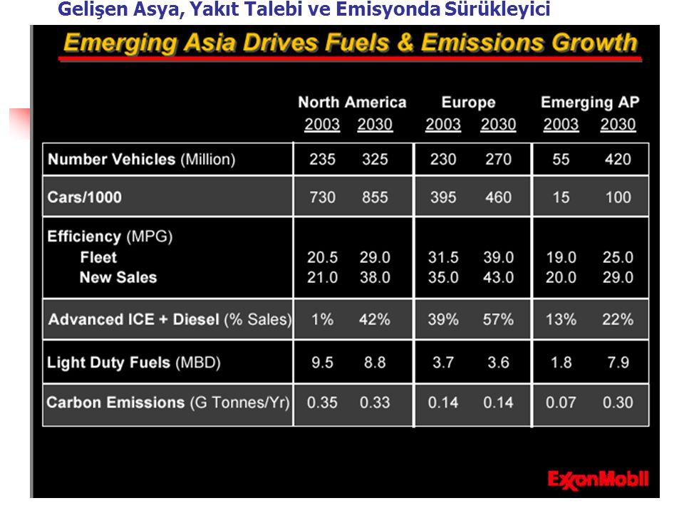 Gelişen Asya, Yakıt Talebi ve Emisyonda Sürükleyici