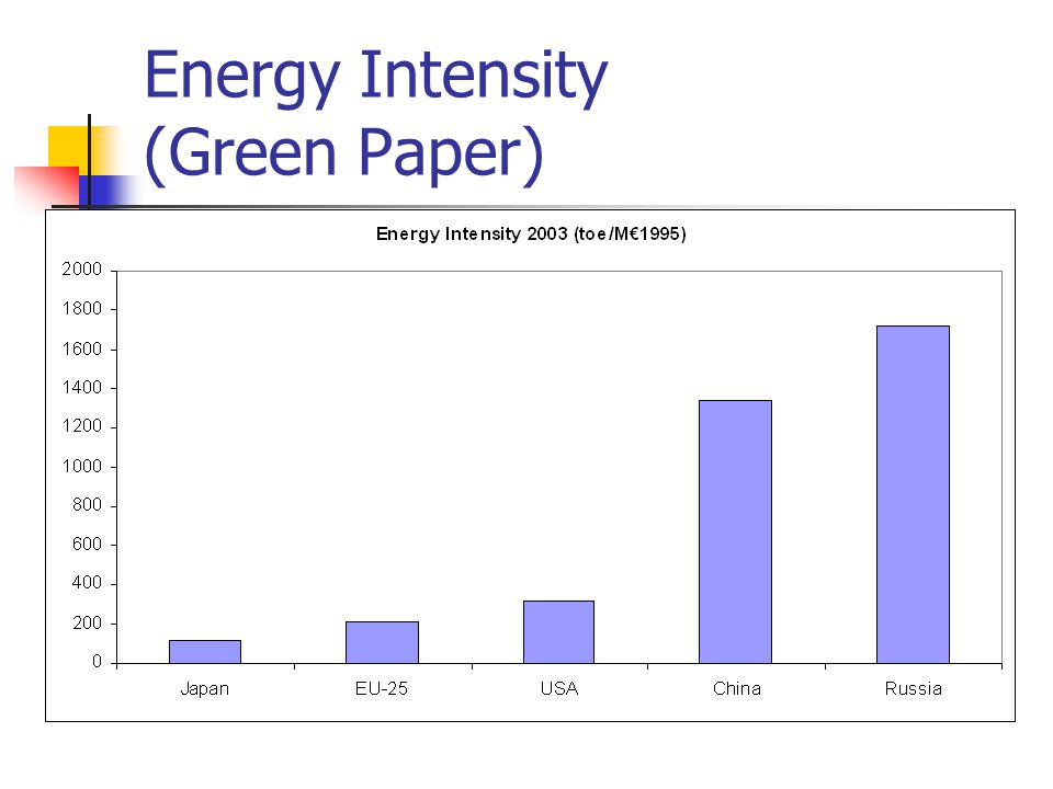 Energy Intensity (Green Paper)