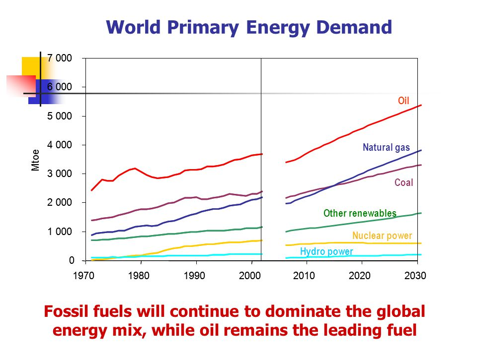 World Primary Energy Demand Fossil fuels will continue to dominate the global energy mix, while oil remains the leading fuel Oil Natural gas Coal Nuclear power Hydro power Other renewables 0 1 000 2 000 3 000 4 000 5 000 6 000 7 000 1970198019902000201020202030 Mtoe 0 1 000 2 000 3 000 4 000 5 000 6 000 7 000 1970198019902000201020202030 Mtoe