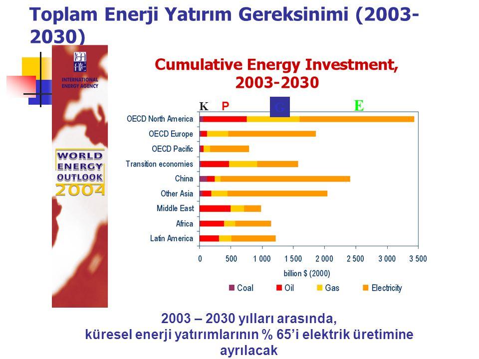 Toplam Enerji Yatırım Gereksinimi (2003- 2030) 2003 – 2030 yılları arasında, küresel enerji yatırımlarının % 65'i elektrik üretimine ayrılacak G K P E