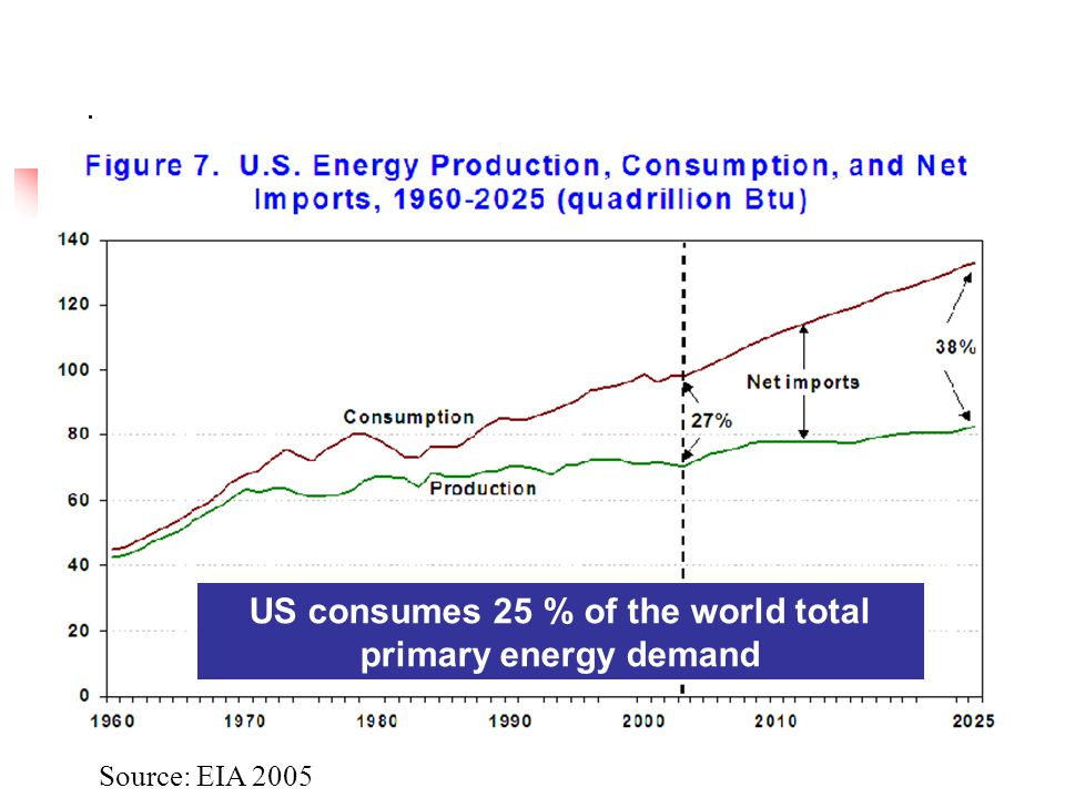 Source: EIA 2005 US consumes 25 % of the world total primary energy demand
