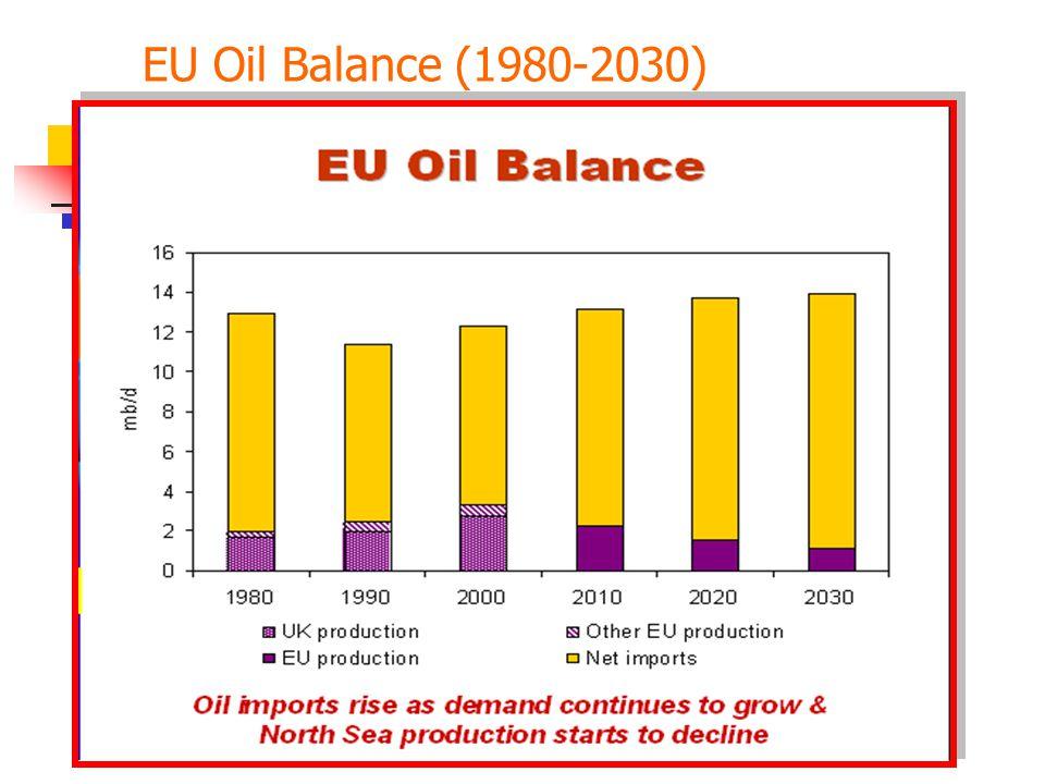 EU Oil Balance (1980-2030)