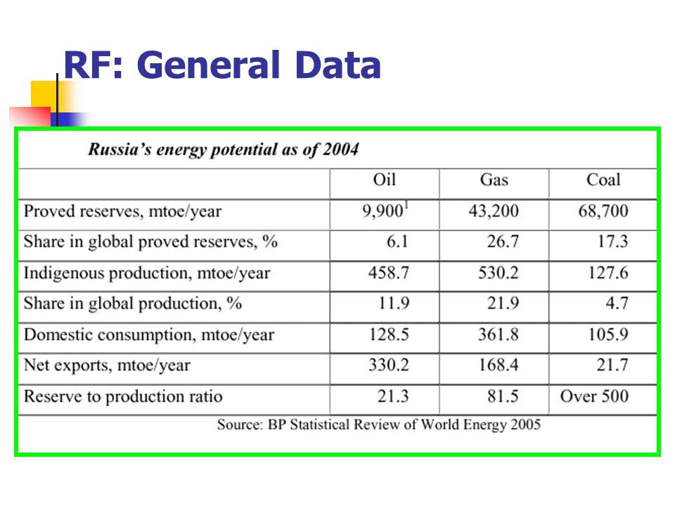 RF: General Data