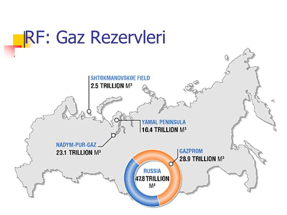 RF: Gaz Rezervleri