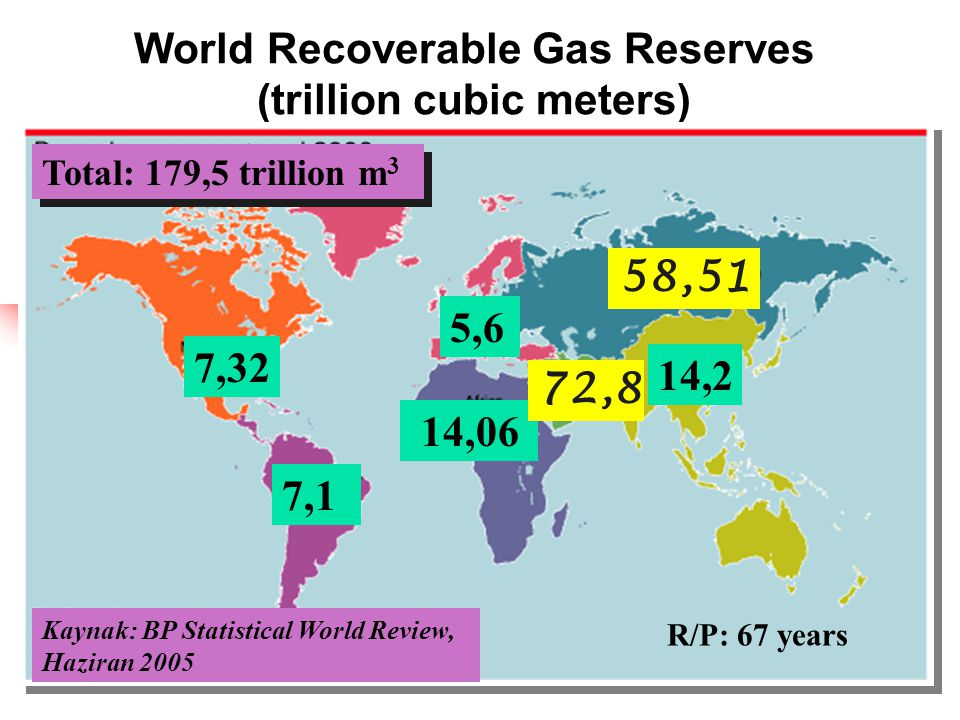 World Recoverable Gas Reserves (trillion cubic meters) 7,32 7,1 14,06 72,8 5,6 58,51 14,2 Kaynak: BP Statistical World Review, Haziran 2005 Total: 179,5 trillion m 3 R/P: 67 years