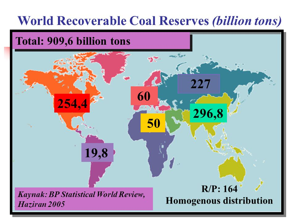 World Recoverable Coal Reserves (billion tons) R/P: 164 Homogenous distribution 254,4 19,8 50 296,8 227 60 Total: 909,6 billion tons Kaynak: BP Statistical World Review, Haziran 2005