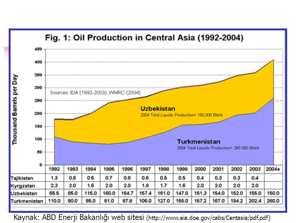 Kaynak: ABD Enerji Bakanlığı web sitesi (http://www.eia.doe.gov/cabs/Centasia/pdf.pdf)