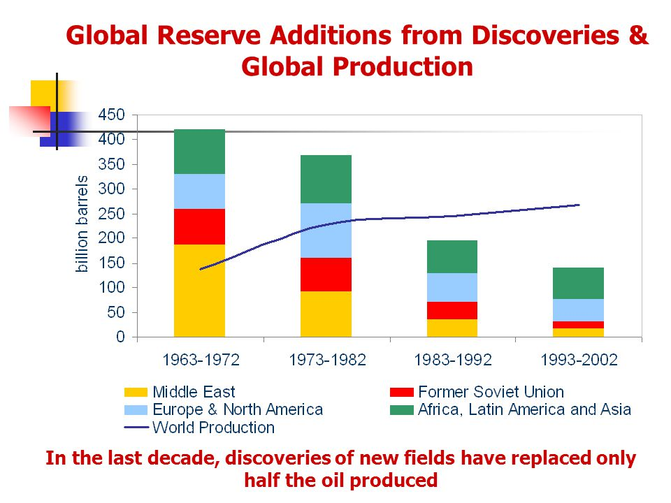 Global Reserve Additions from Discoveries & Global Production In the last decade, discoveries of new fields have replaced only half the oil produced