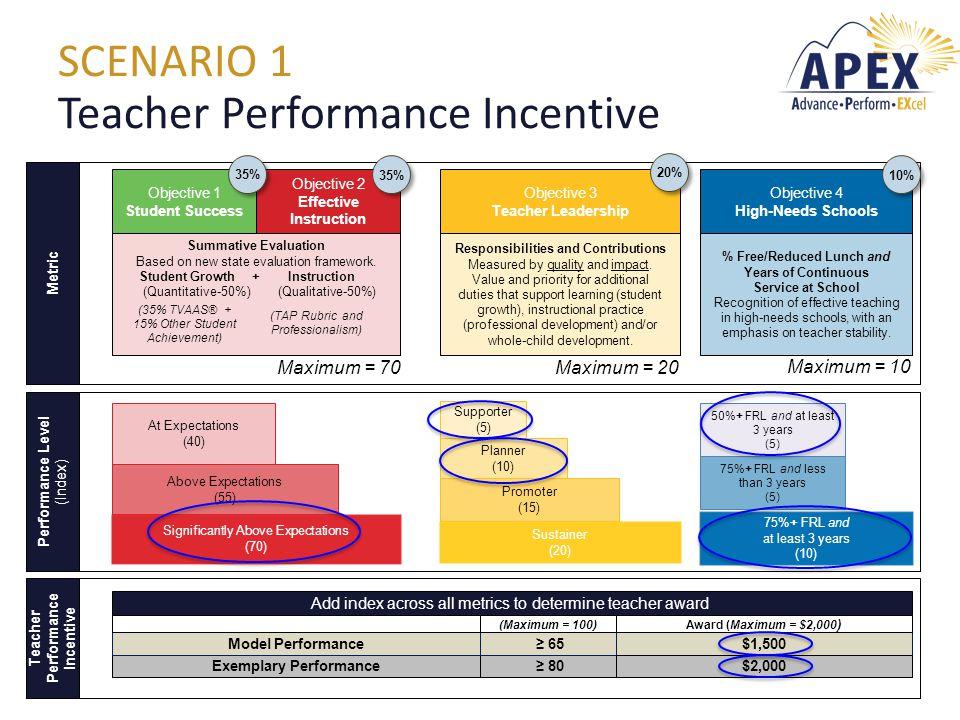 SCENARIO 1 Teacher Performance Incentive Objective 1 Student Success Objective 2 Effective Instruction Objective 3 Teacher Leadership Objective 4 High