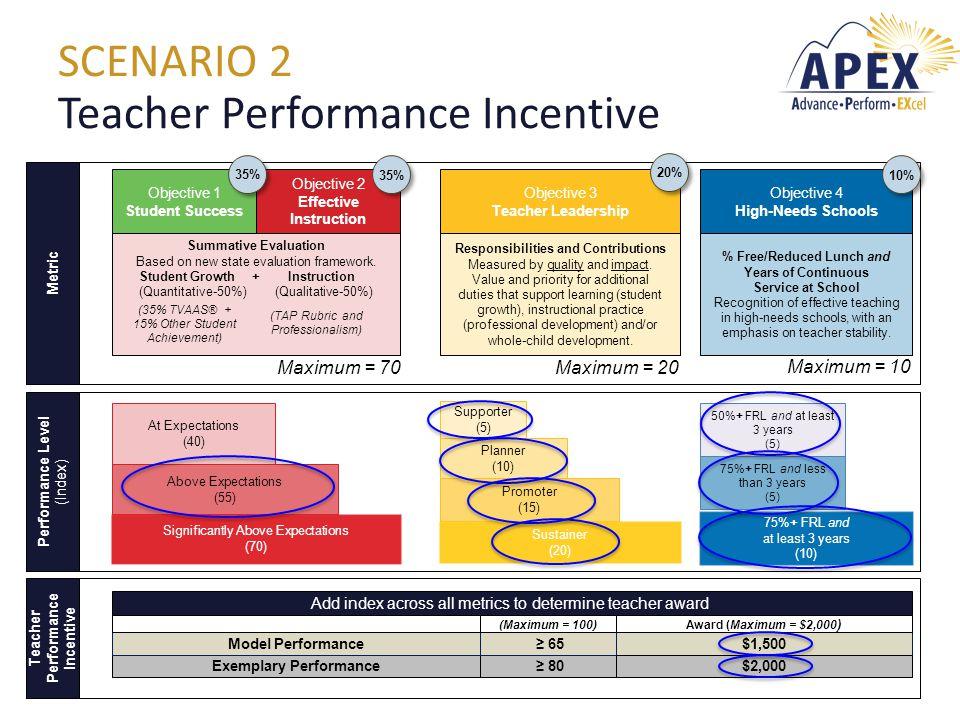 SCENARIO 2 Teacher Performance Incentive Objective 1 Student Success Objective 2 Effective Instruction Objective 3 Teacher Leadership Objective 4 High