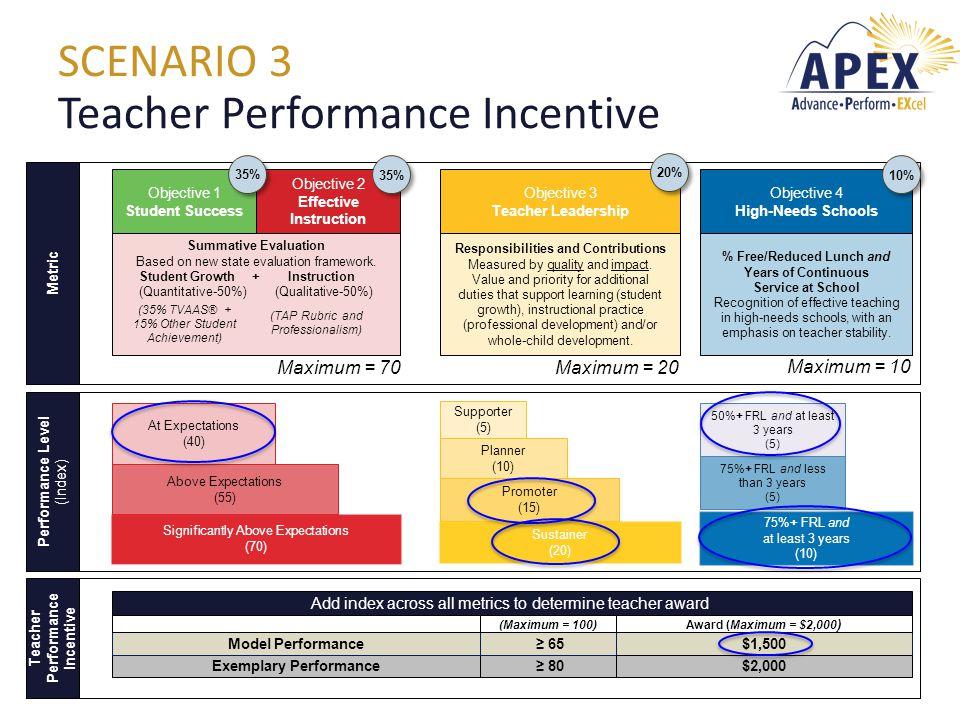 SCENARIO 3 Teacher Performance Incentive Objective 1 Student Success Objective 2 Effective Instruction Objective 3 Teacher Leadership Objective 4 High