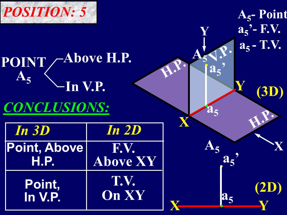 H.P. V.P..... POINT A 5 Above H.P. In V.P. In 3D In 2D Point, Above H.P.
