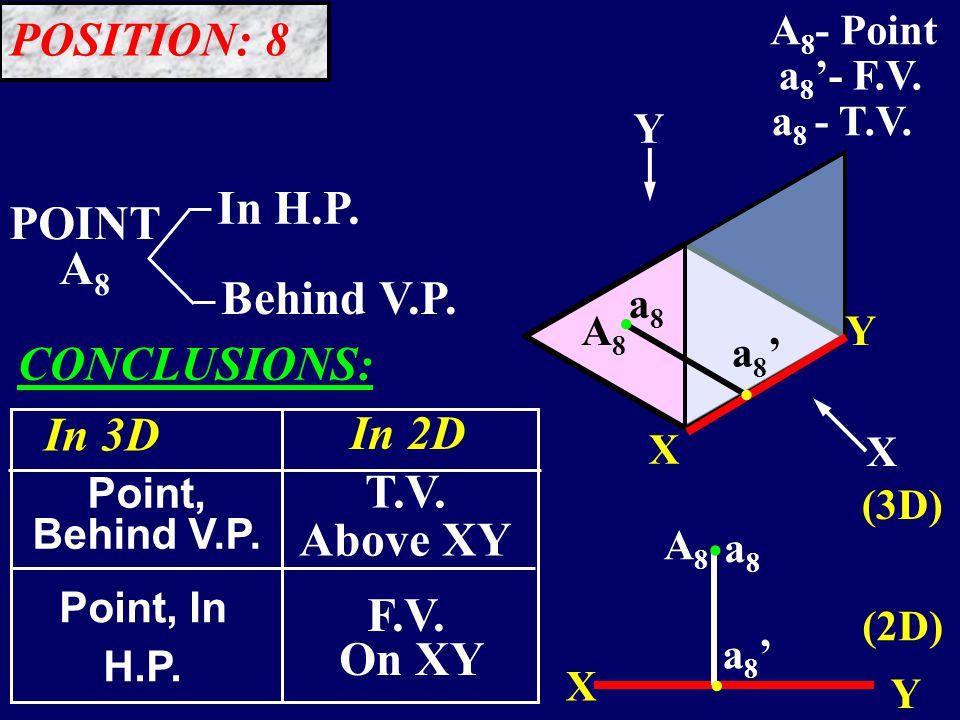 A8A8.. POINT A 8 In H.P. Behind V.P. Y X Y X A8A8 a8a8 a8'a8' X Y (3D) (2D) a8a8..