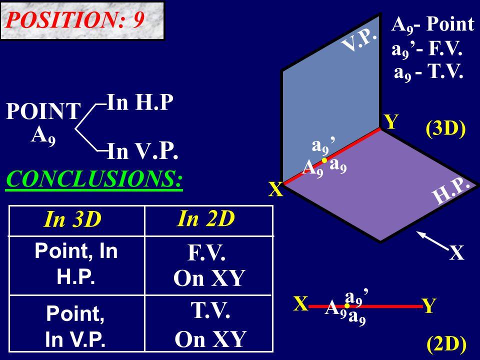 POINT A 9 In V.P. In H.P V.P. H.P. (3D) (2D) X Y Y X.